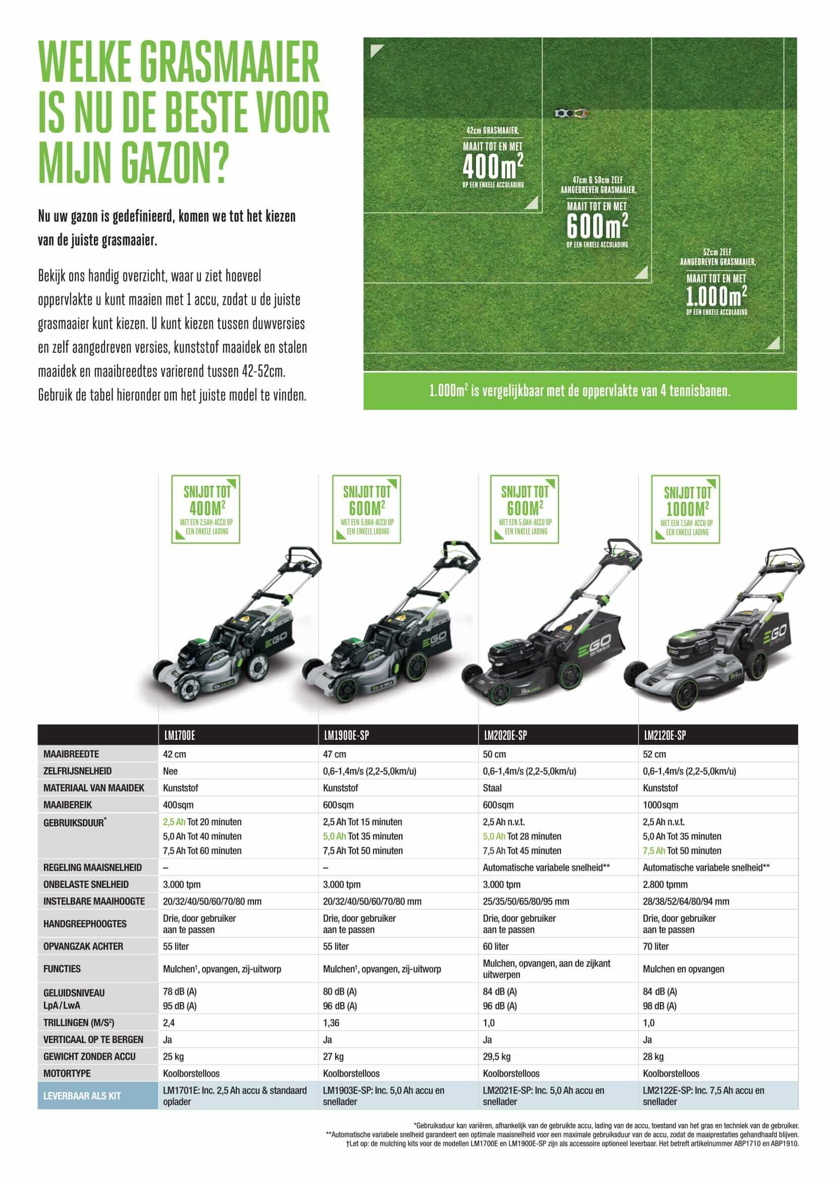 Kies de beste grasmaaier die bij u past
